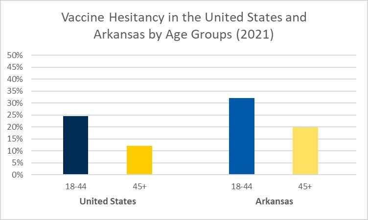 COVID-19 Vaccine hesitancy in Arkansas 2